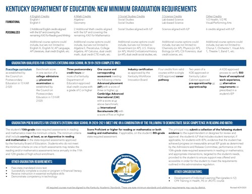 KY High School Graduation Requirements